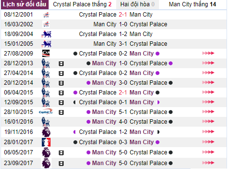 ty le keo chau a tran crystal palace vs man city dem nay hinh 1