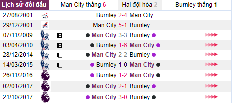 ty le keo hom nay tran man city vs burnley fa cup hinh 1
